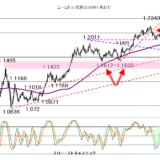 【2021年1月28日】株価の動きに大注意