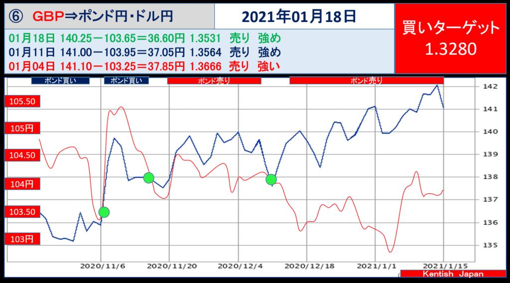 2021年1月18日週ポンドドル(ポンド円-ドル円)