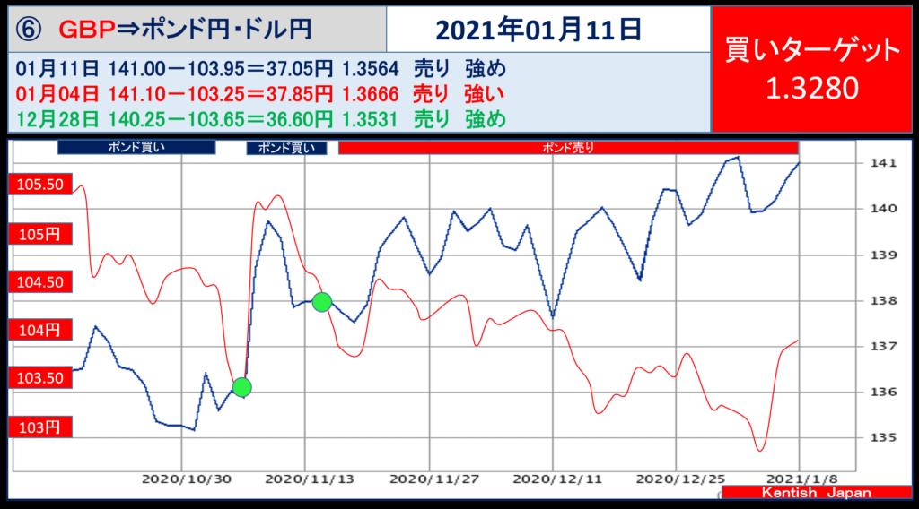 2021年1月11日週ポンドドル(ポンド円-ドル円)