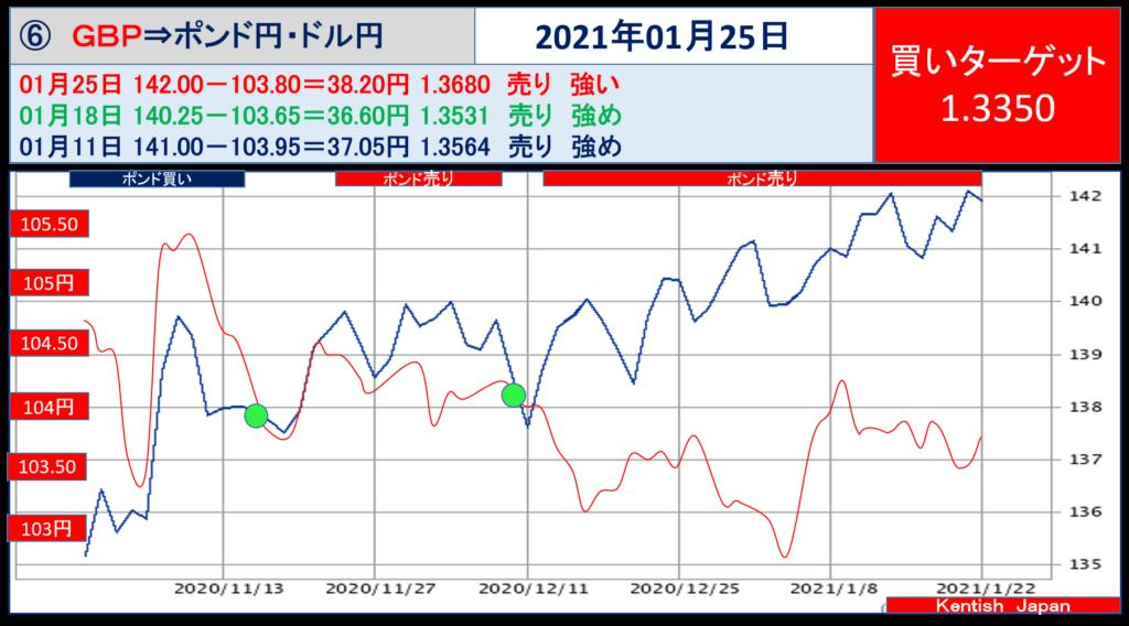 2021年1月25日週ポンドドル(ポンド円-ドル円)