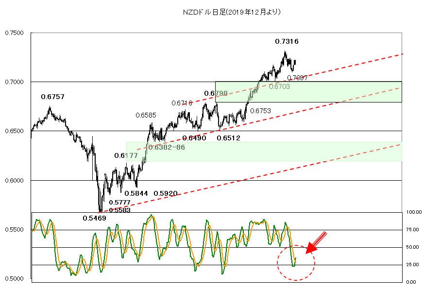 2021年1月25日FOMCや月末を睨んで