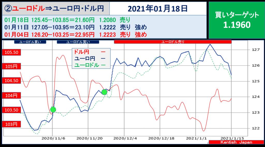 2021年1月18日週ユーロドル(ユーロ円-ドル円)