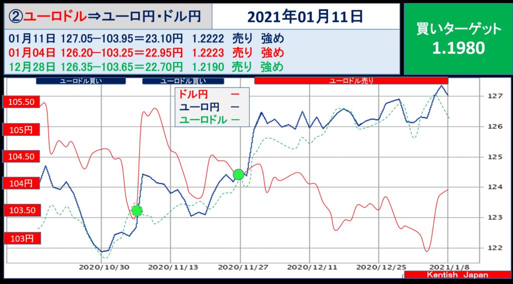 2021年1月11日週ユーロドル(ユーロ円-ドル円)