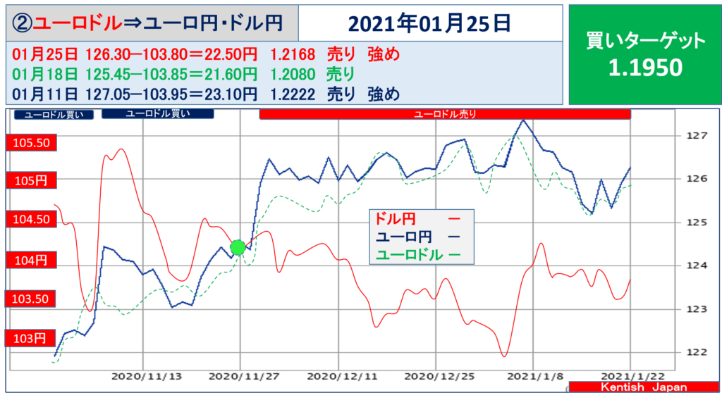 2021年1月25日週ユーロドル(ユーロ円-ドル円)