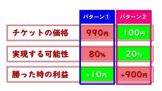 ハイロー損失2