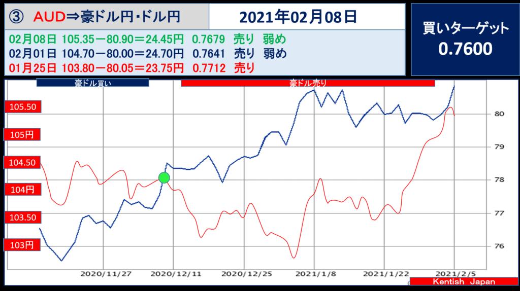 2021年2月8日週豪ドル(ドル円-豪ドル円)