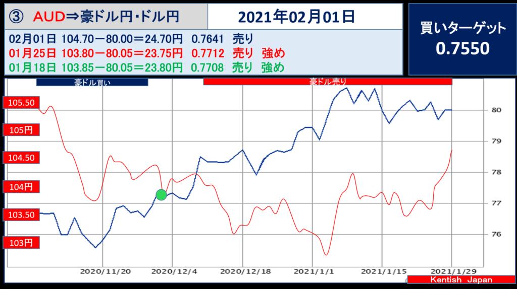 2021年2月1日週豪ドル(ドル円-豪ドル円)