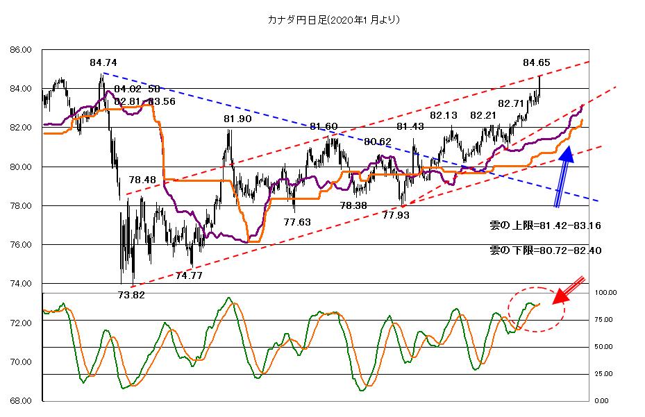 2021年2月25日米長期金利、株価や月末需給を睨んで