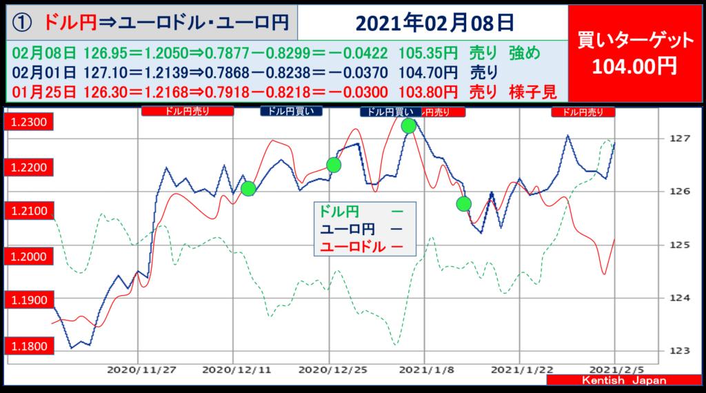 2021年2月8日週ドル円⇔ユーロから見るドル円相場(ユーロドル⇔ユーロ円)