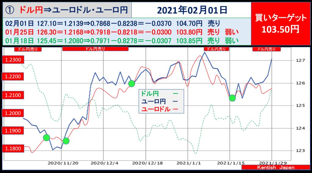 2021年2月1日週ドル円⇔ユーロから見るドル円相場(ユーロドル⇔ユーロ円)