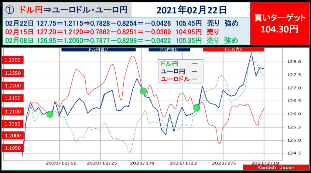 2021年2月22日週ドル円⇔ユーロから見るドル円相場(ユーロドル⇔ユーロ円)