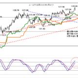 2021年2月18日米長期金利の動向に注目