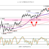 【2021年2月17日】円売り、株高を追いかけず