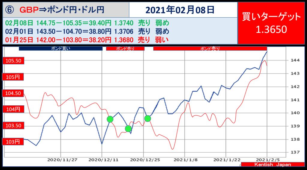 2021年2月8日週ポンドドル(ポンド円-ドル円)