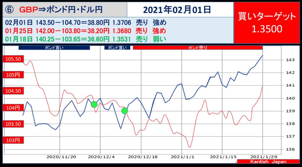 2021年2月1日週ポンドドル(ポンド円-ドル円)