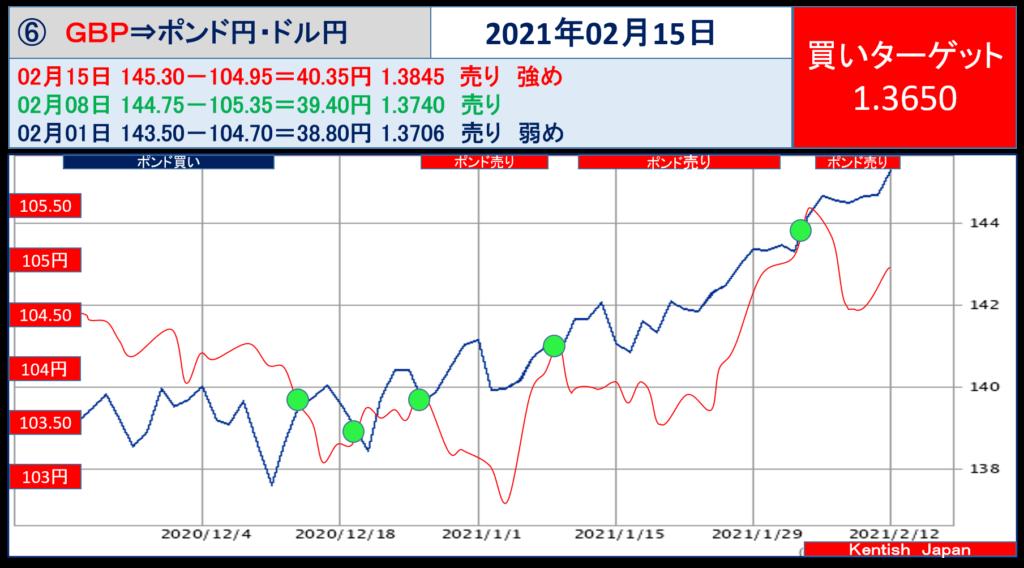 2021年2月15日週ポンドドル(ポンド円-ドル円)