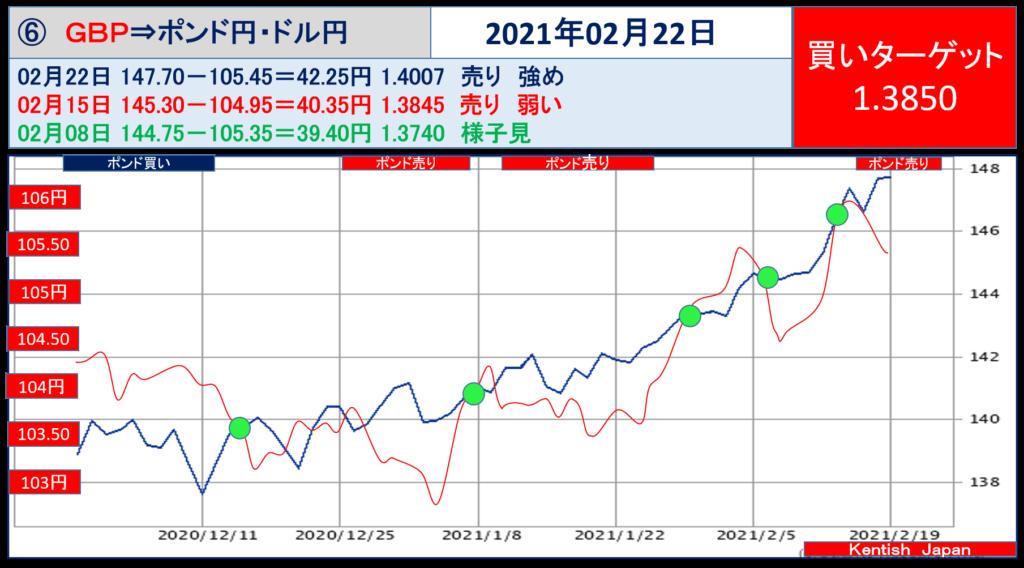 2021年2月22日週ポンドドル(ポンド円-ドル円)