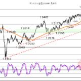 【2021年2月16日】株価睨み