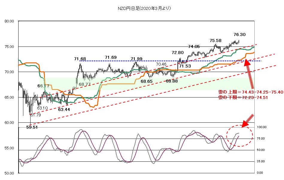 2021年2月16日株価睨み
