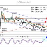 【2021年2月1日】荒れる株価に引き続き注意