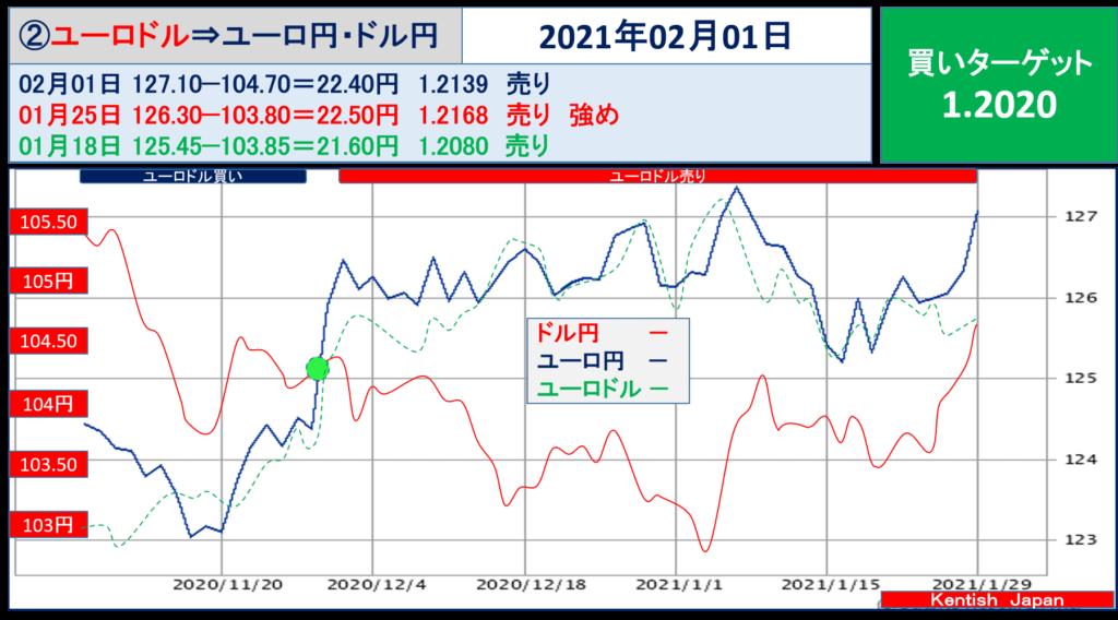 2021年2月1日週ユーロドル(ユーロ円-ドル円)