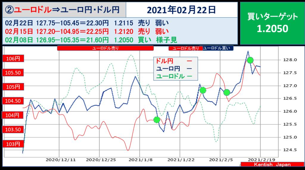 2021年2月22日週ユーロドル(ユーロ円-ドル円)