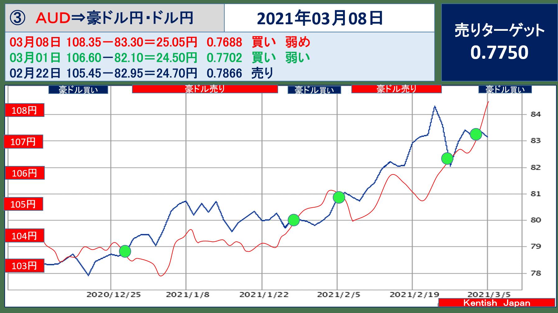 2021年3月8日週豪ドル(ドル円-豪ドル円)