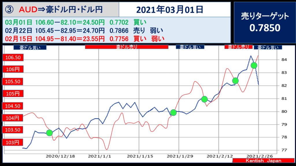 2021年3月1日週豪ドル(ドル円-豪ドル円)