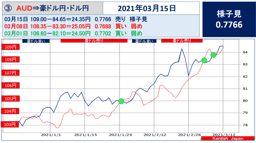2021年3月15日週豪ドル(ドル円-豪ドル円)
