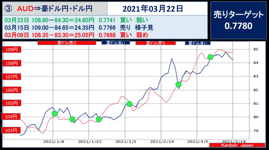 2021年3月22日週豪ドル(ドル円-豪ドル円)