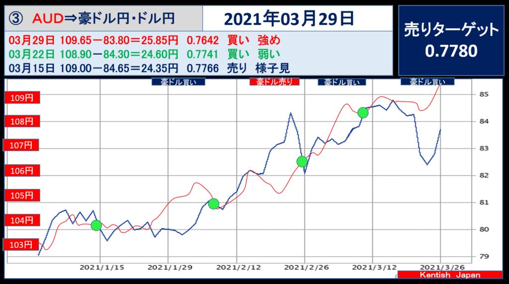 2021年3月29日週豪ドル(ドル円-豪ドル円)