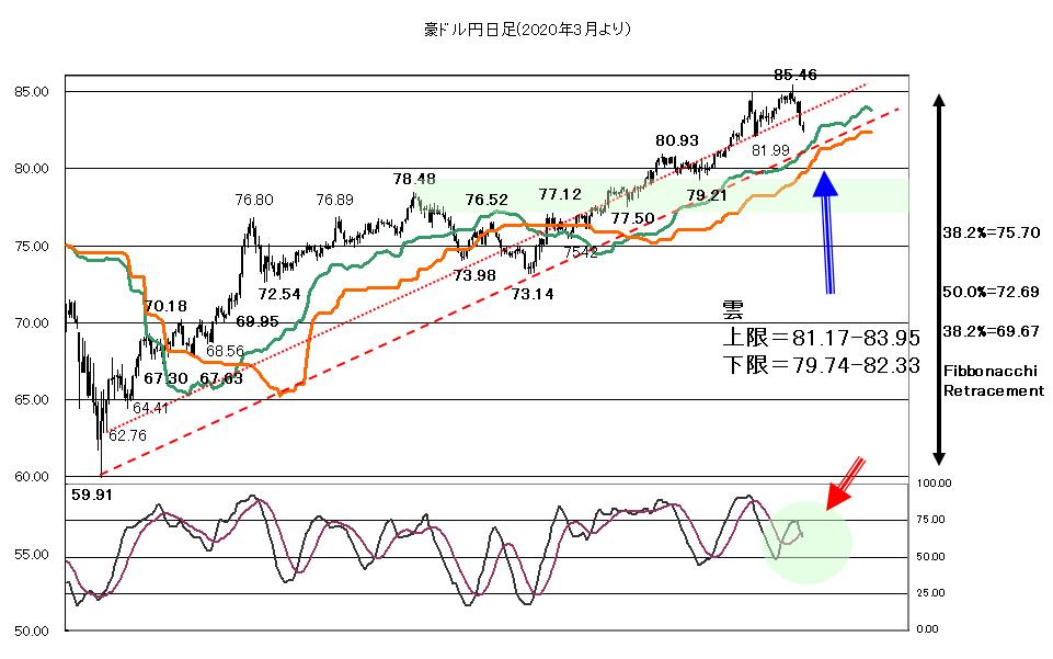 2021年3月25日米長期金利と株価の綱引き相場