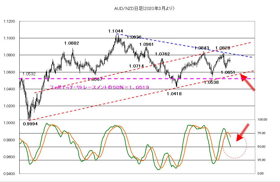 2021年3月8日引き続き米長期金利と株価に注目
