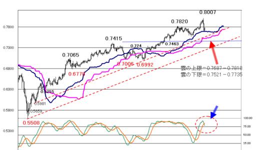 【2021年3月2日】ドルの堅調、円の軟調が続くか?