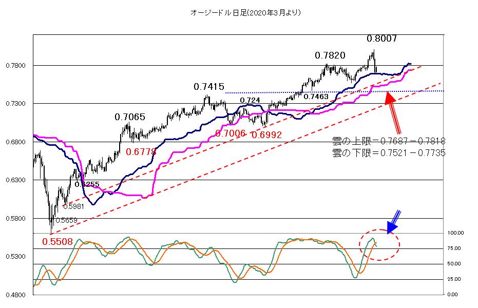 2021年3月2日ドルの堅調、円の軟調が続くか?