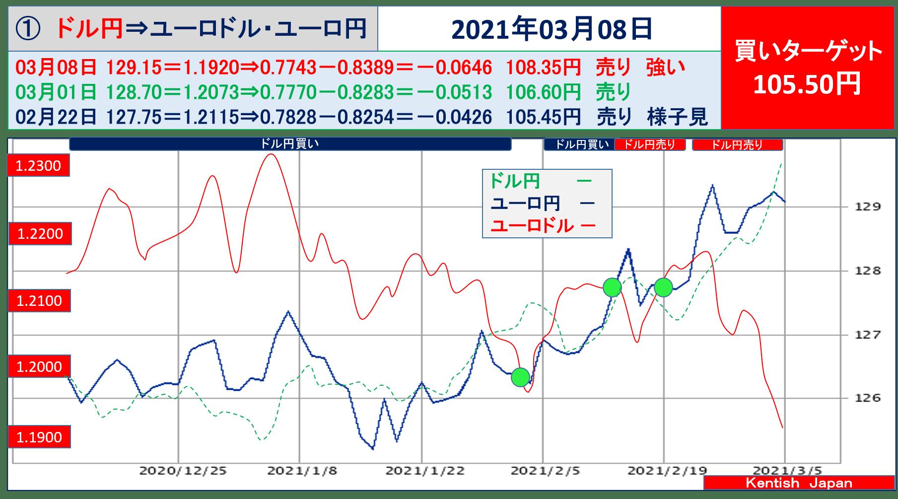 2021年3月8日週ドル円⇔ユーロから見るドル円相場(ユーロドル⇔ユーロ円)