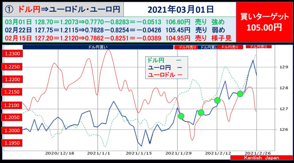 2021年3月1日週ドル円⇔ユーロから見るドル円相場(ユーロドル⇔ユーロ円)