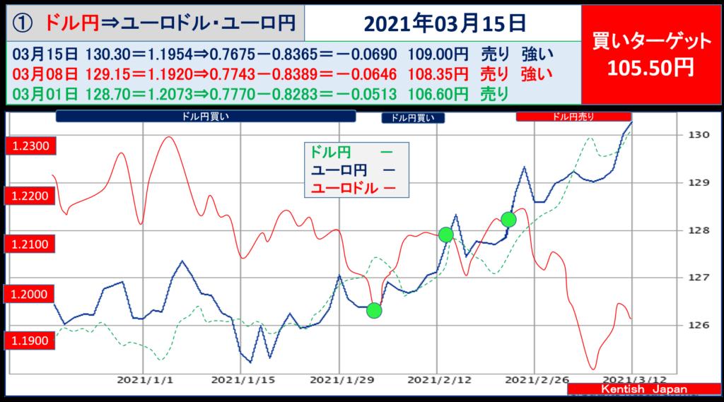 2021年3月15日週ドル円⇔ユーロから見るドル円相場(ユーロドル⇔ユーロ円)
