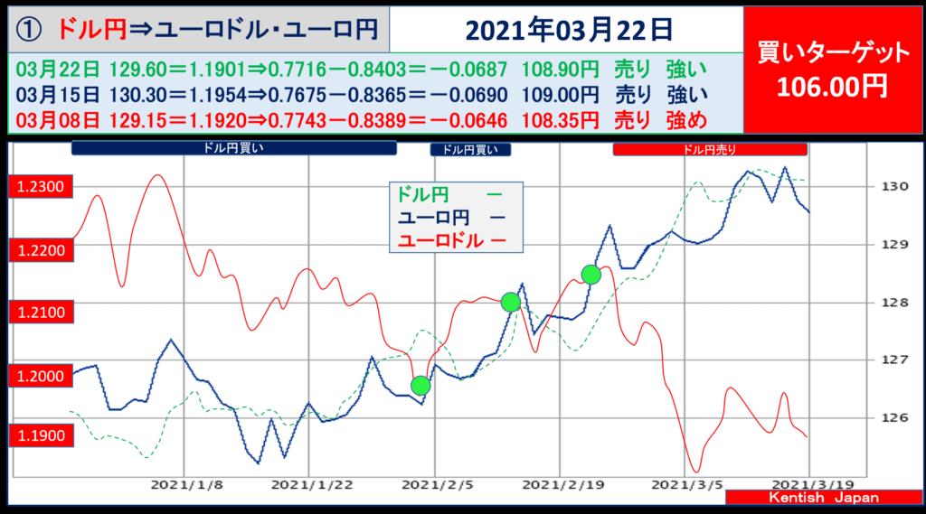 2021年3月22日週ドル円⇔ユーロから見るドル円相場(ユーロドル⇔ユーロ円)