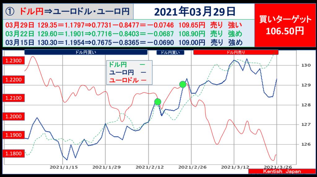 2021年3月29日週ドル円⇔ユーロから見るドル円相場(ユーロドル⇔ユーロ円)