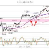 2021年3月3日今日も米長期金利と株価の動向次第