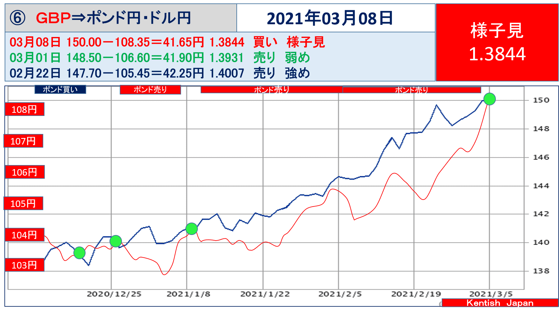 2021年3月8日週ポンドドル(ポンド円-ドル円)