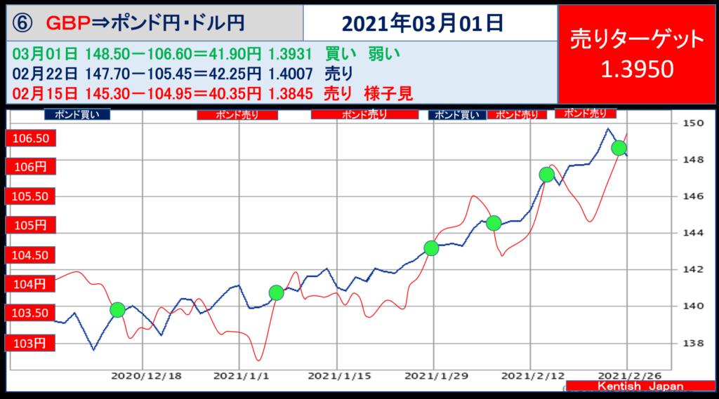 2021年3月1日週ポンドドル(ポンド円-ドル円)