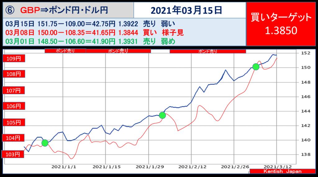 2021年3月15日週ポンドドル(ポンド円-ドル円)