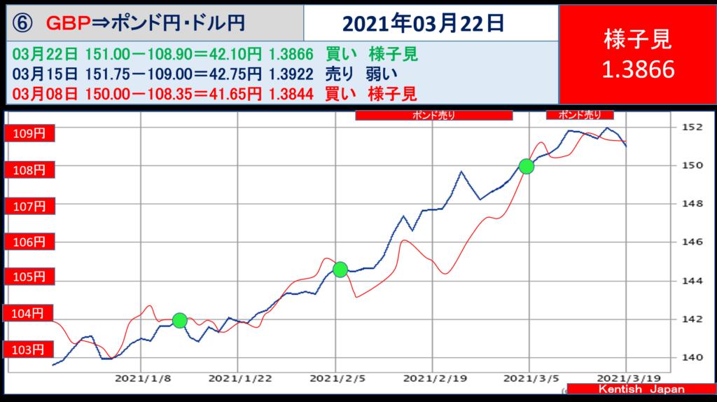 2021年3月22日週ポンドドル(ポンド円-ドル円)