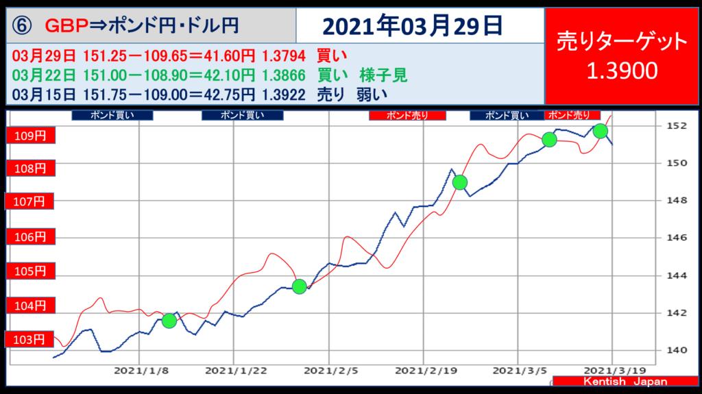 2021年3月29日週ポンドドル(ポンド円-ドル円)
