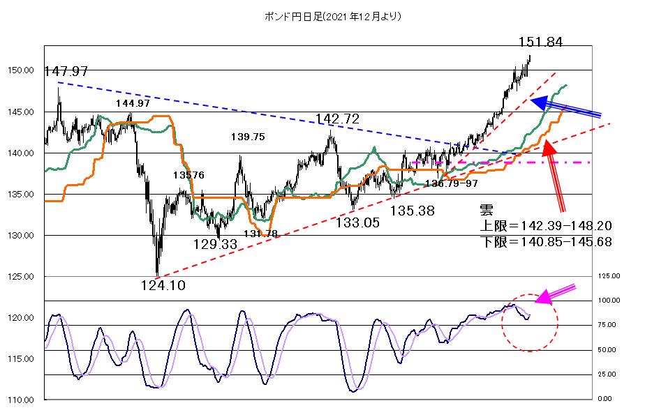 2021年3月12日週末を控えて、米長期金利や株価に調整色も