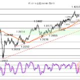 【2021年3月18日】FOMCの結果を再吟味する相場