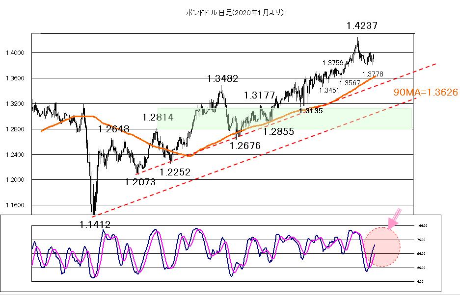 2021年3月18日FOMCの結果を再吟味する相場