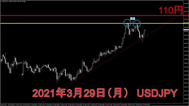 2021年3月29日ドル円